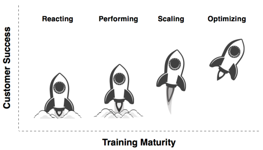 Learndot Enterprise Training Maturity Mode